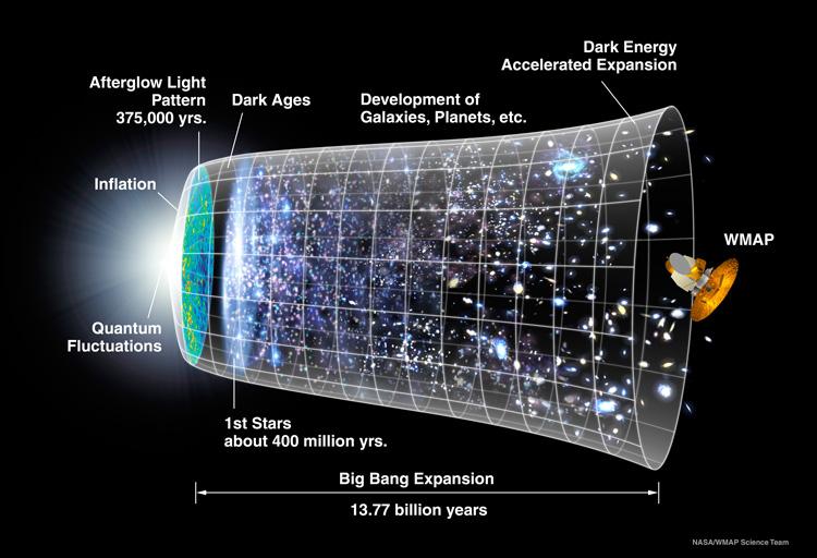 Cronología CMB del universo / sonda WMAP (NASA)