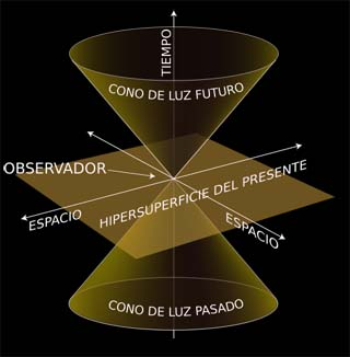 El cono de luz de la Relatividad Especial